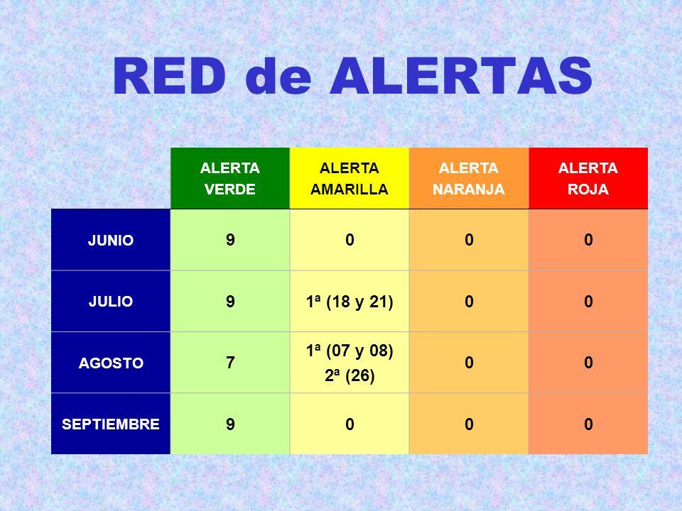 RED de ALERTAS 9 1ª (18 y 21) 1ª (07 y 08) 7 2ª (26) ALERTA VERDE