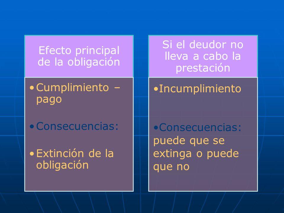 Efecto principal de la obligación Cumplimiento –pago Consecuencias: