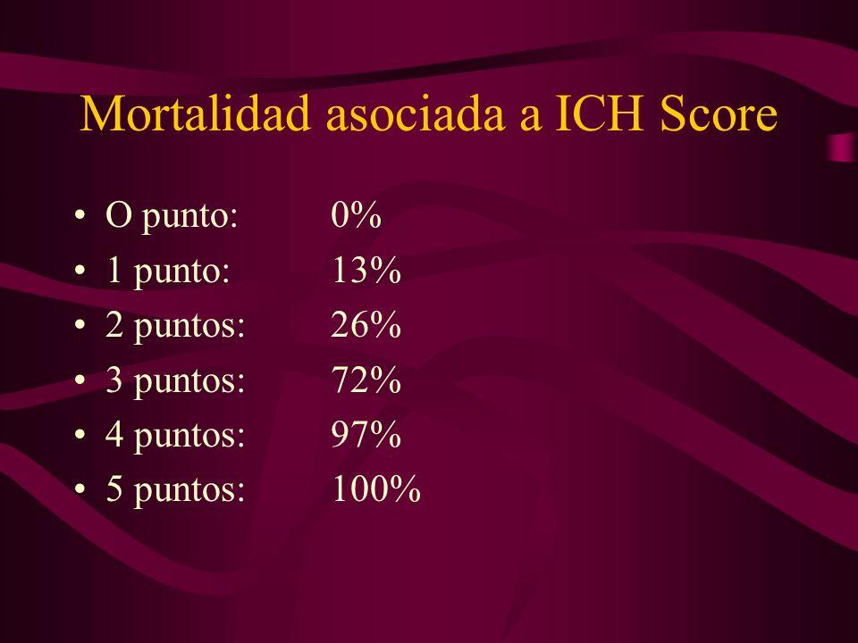 Mortalidad asociada a ICH Score