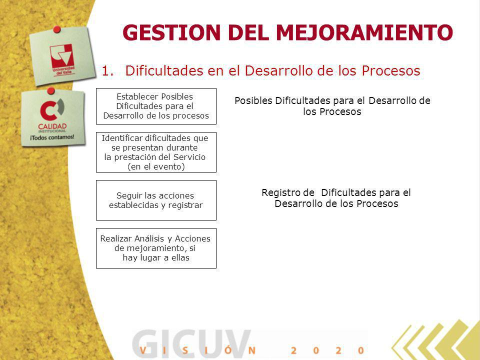 GESTION DEL MEJORAMIENTO