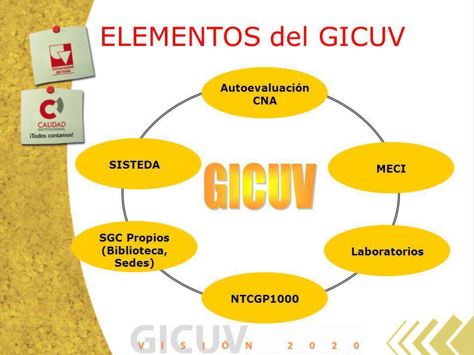ELEMENTOS del GICUV GICUV Autoevaluación CNA SISTEDA MECI SGC Propios