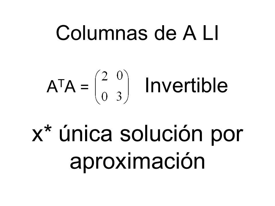 Columnas de A LI ATA = Invertible x* única solución por aproximación