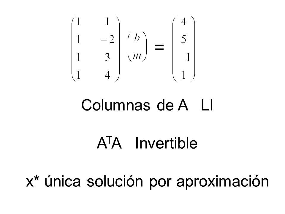 Columnas de A LI ATA Invertible x* única solución por aproximación
