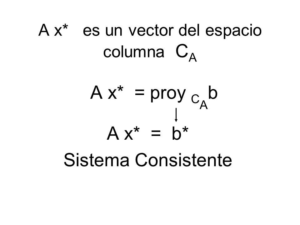 A x* es un vector del espacio columna CA