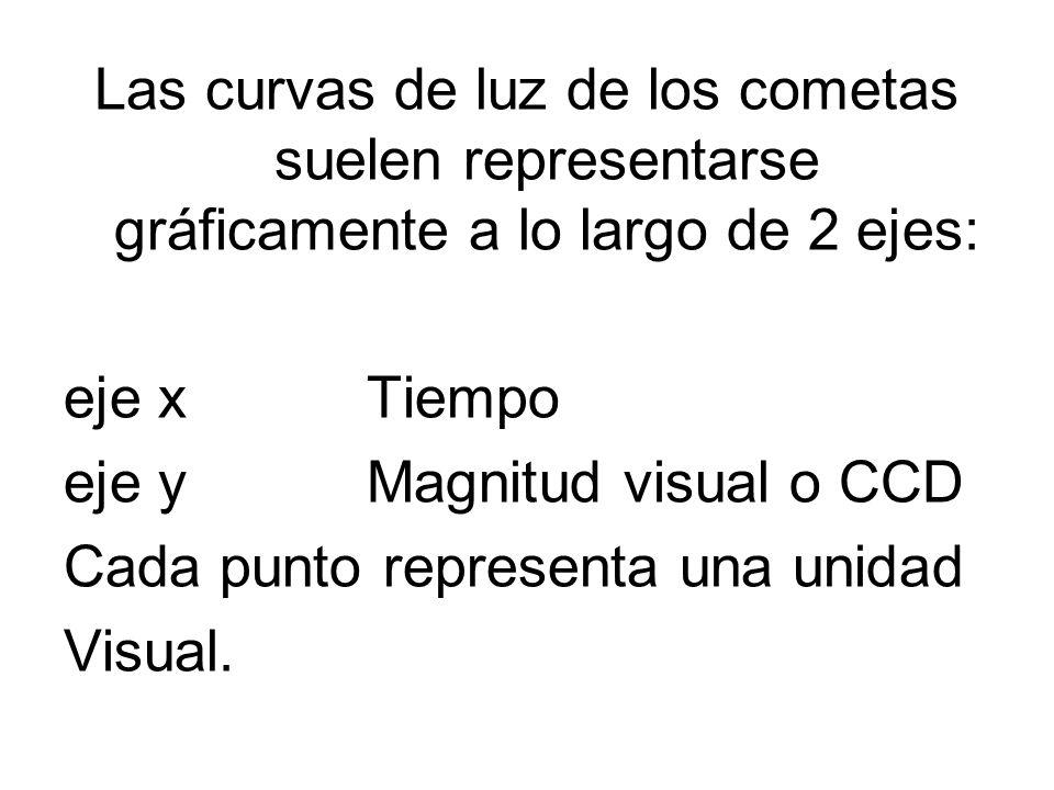 Las curvas de luz de los cometas suelen representarse gráficamente a lo largo de 2 ejes: