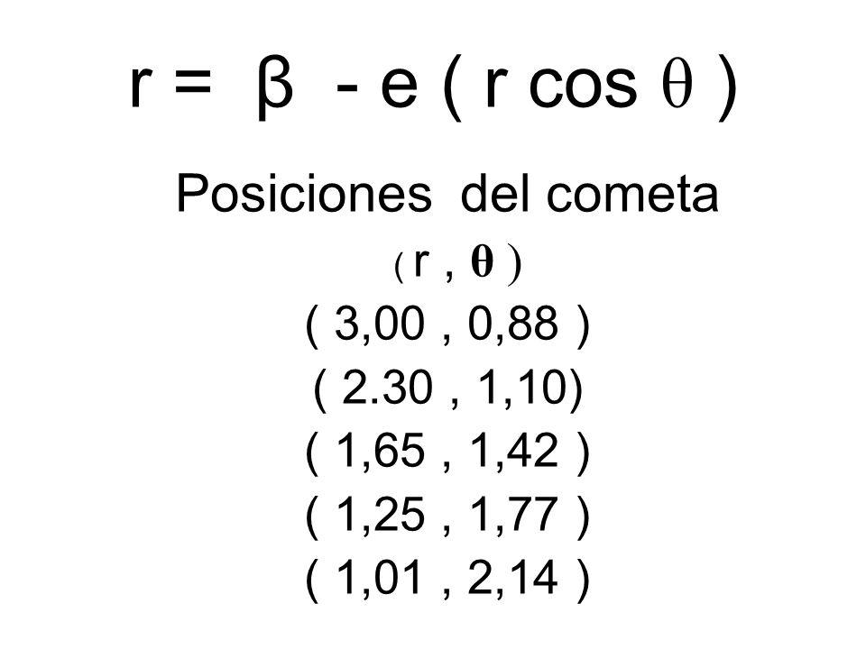 r = β - e ( r cos θ ) Posiciones del cometa ( 3,00 , 0,88 )