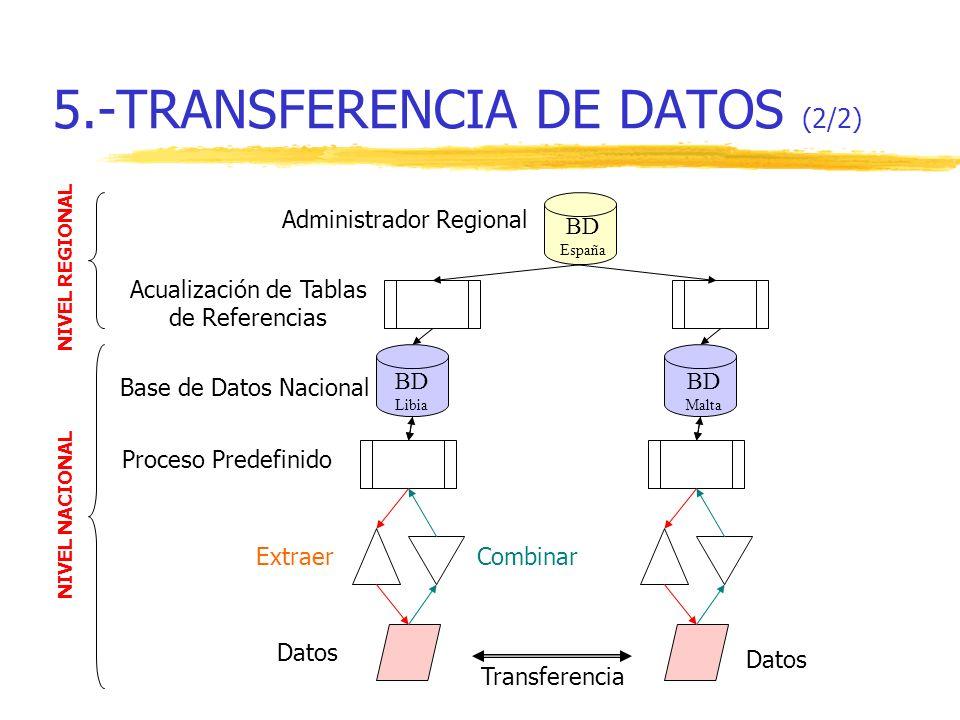 5.-TRANSFERENCIA DE DATOS (2/2)
