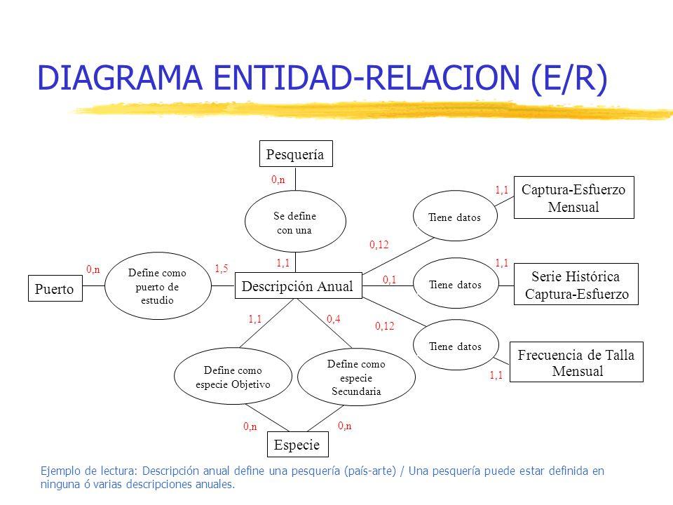 DIAGRAMA ENTIDAD-RELACION (E/R)