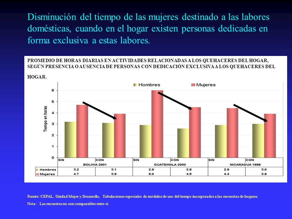 Disminución del tiempo de las mujeres destinado a las labores domésticas, cuando en el hogar existen personas dedicadas en forma exclusiva a estas labores.