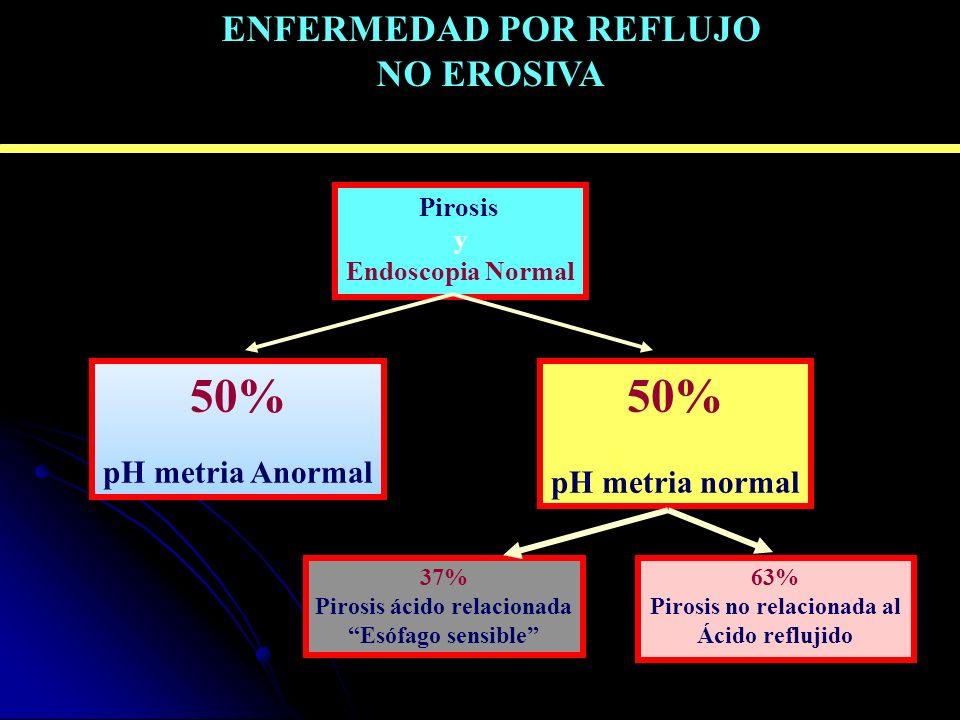 50% 50% PHMETRIA DE 24 horas ENFERMEDAD POR REFLUJO NO EROSIVA
