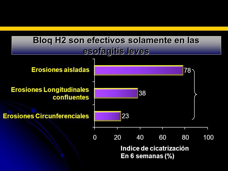 Bloq H2 son efectivos solamente en las esofagitis leves