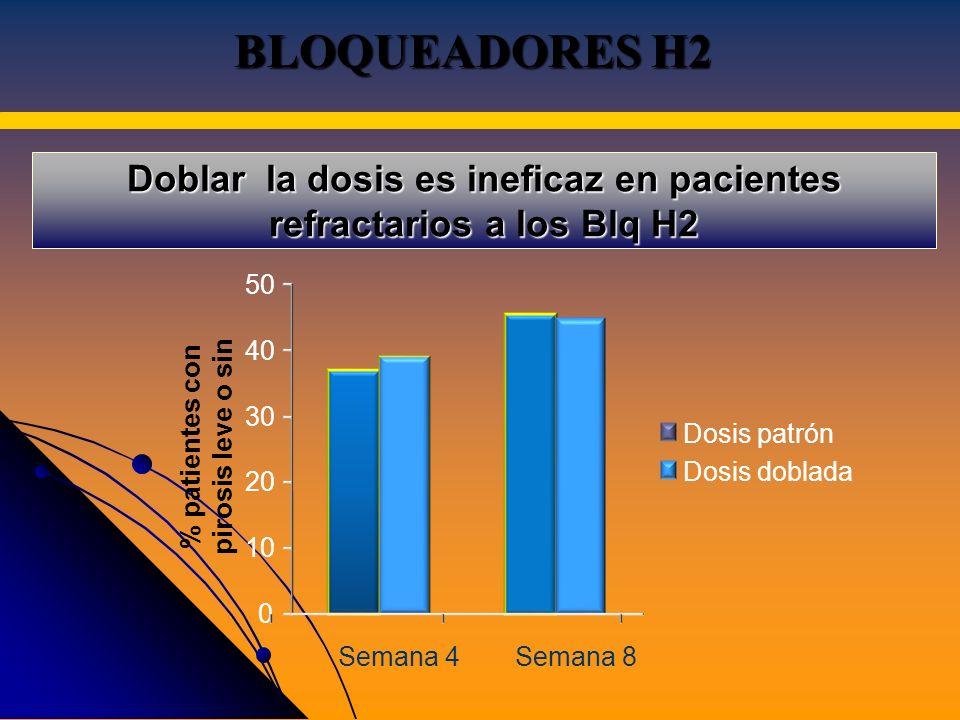 Doblar la dosis es ineficaz en pacientes refractarios a los Blq H2