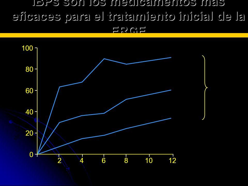 % casos esofagiis cicatrizada