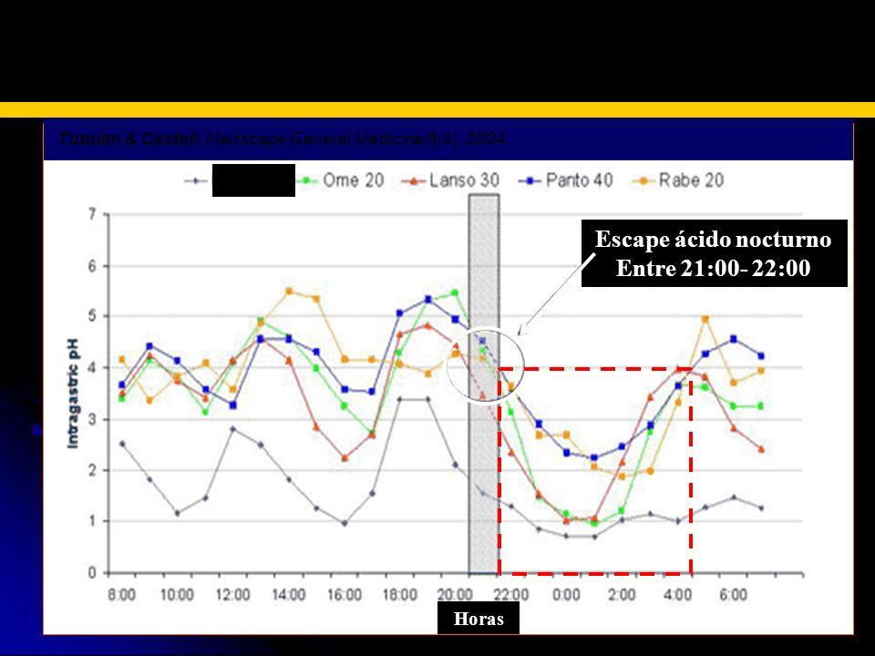 ESCAPE ACIDO NOCTURNO Escape ácido nocturno Entre 21:00- 22:00 Sin IBP