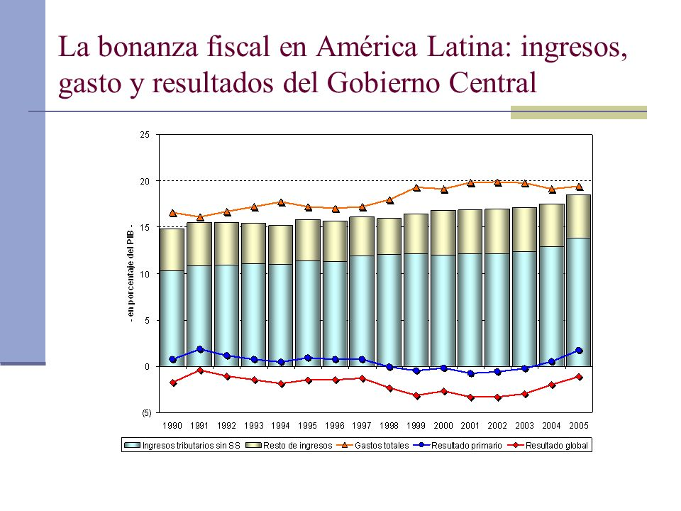 La bonanza fiscal en América Latina: ingresos, gasto y resultados del Gobierno Central