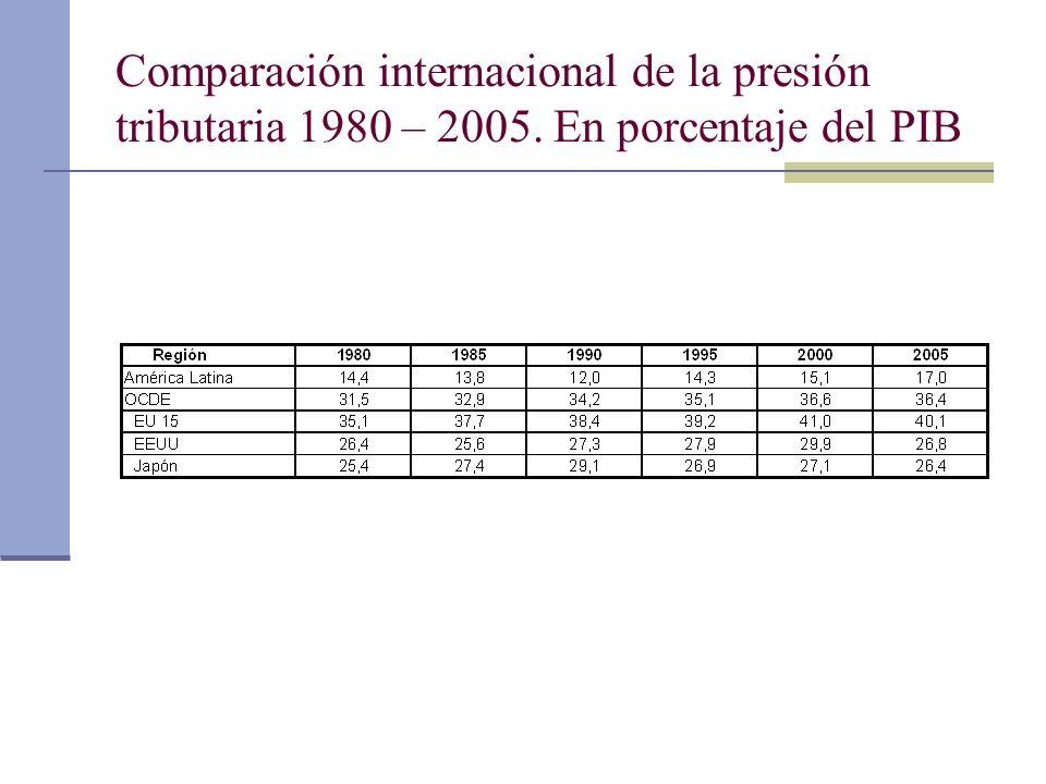 Comparación internacional de la presión tributaria 1980 – 2005
