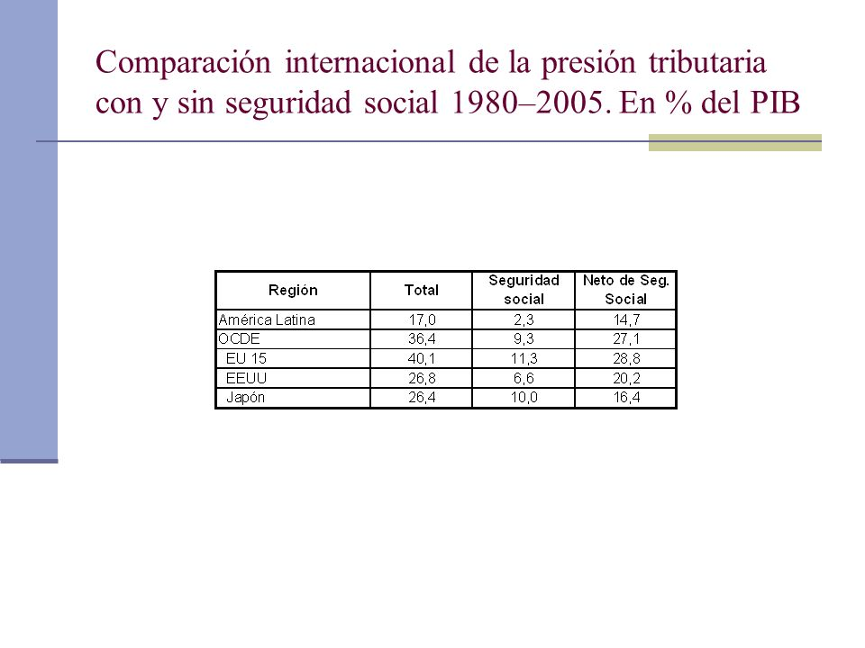 Comparación internacional de la presión tributaria con y sin seguridad social 1980–2005.