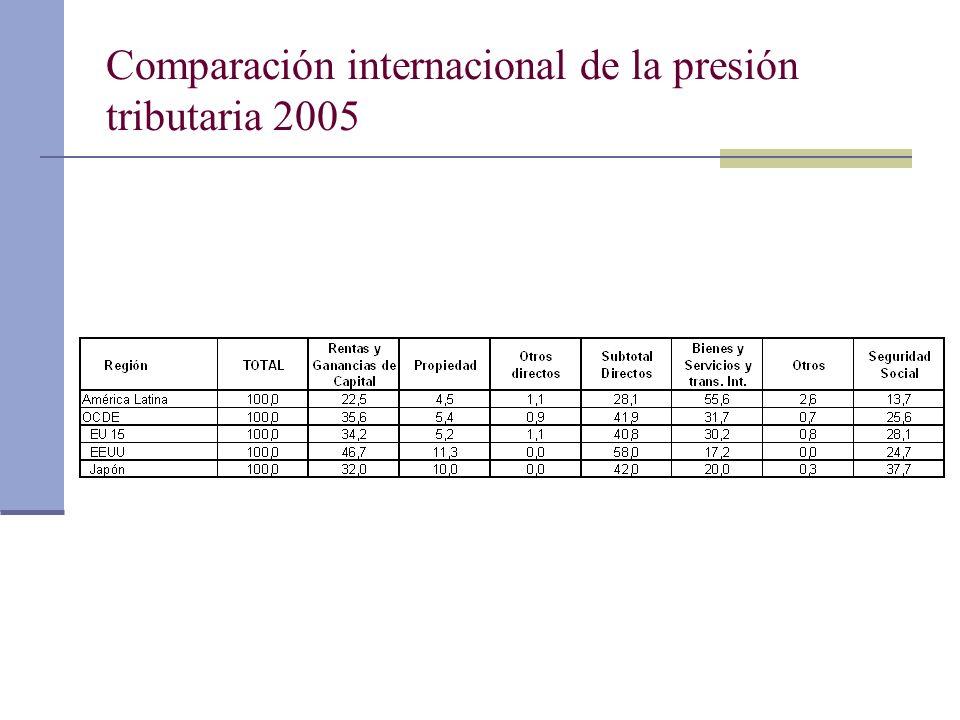 Comparación internacional de la presión tributaria 2005