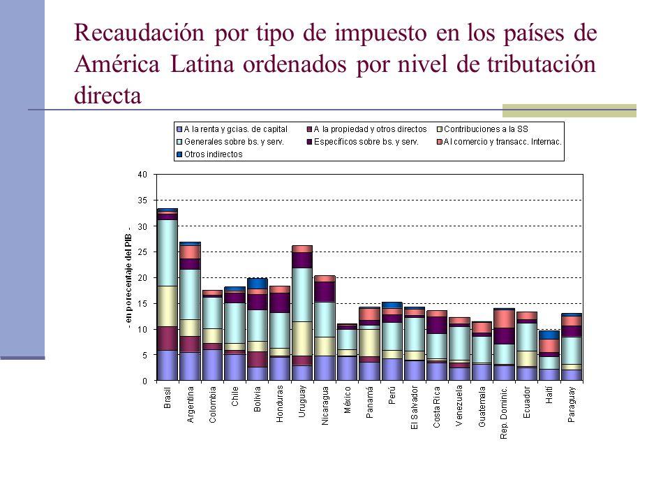 Recaudación por tipo de impuesto en los países de América Latina ordenados por nivel de tributación directa