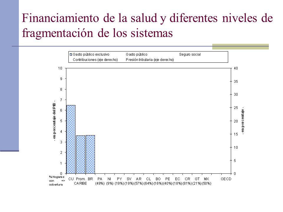 Financiamiento de la salud y diferentes niveles de fragmentación de los sistemas