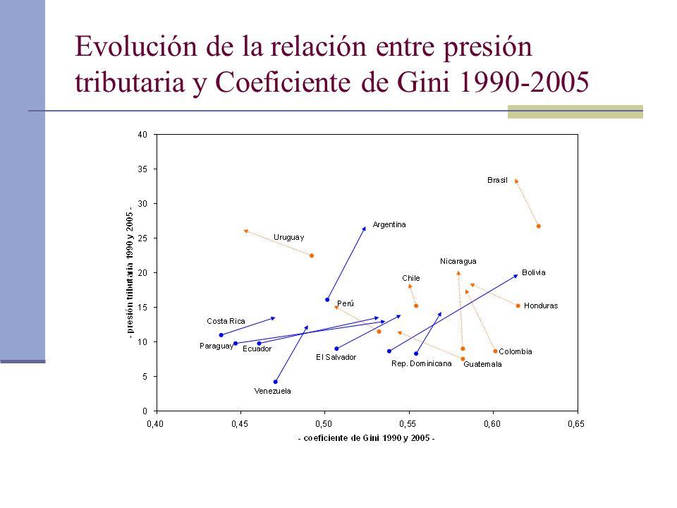 Evolución de la relación entre presión tributaria y Coeficiente de Gini 1990-2005