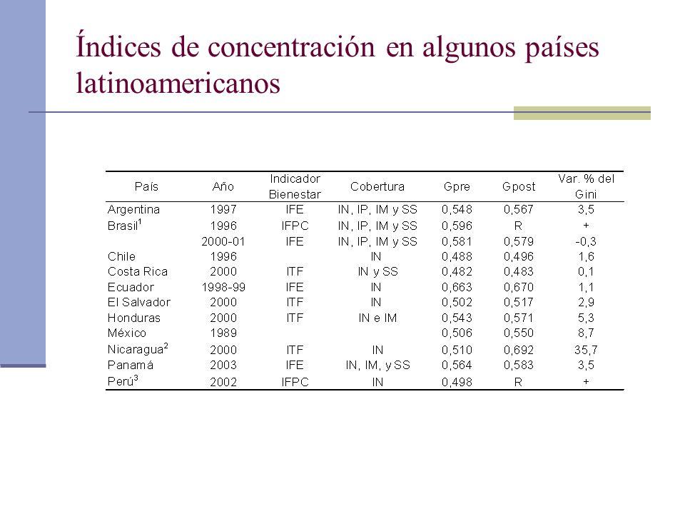 Índices de concentración en algunos países latinoamericanos