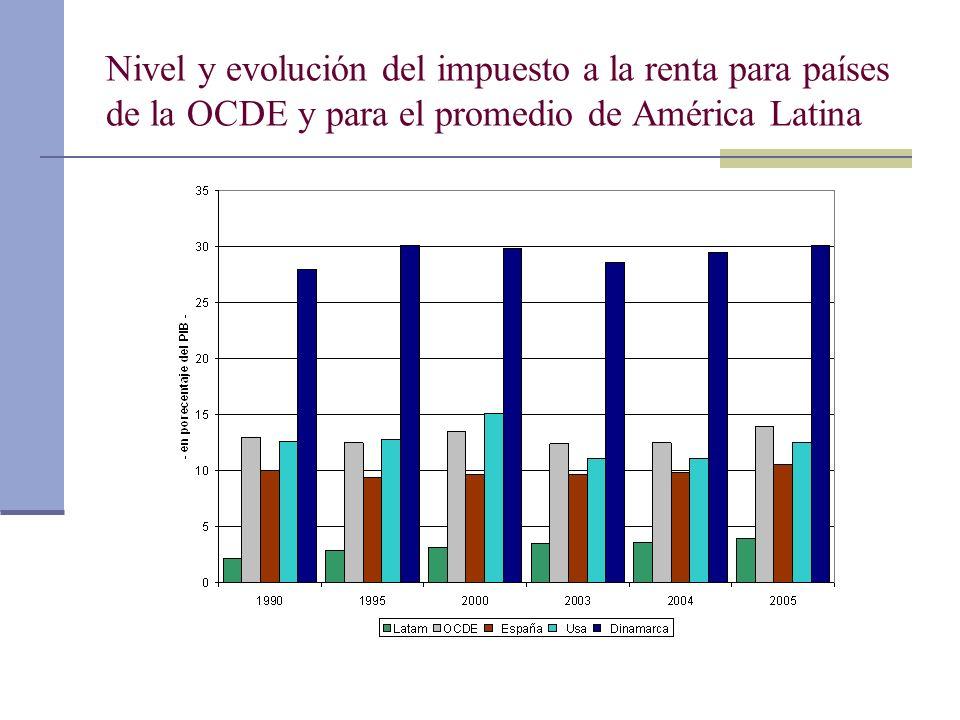 Nivel y evolución del impuesto a la renta para países de la OCDE y para el promedio de América Latina