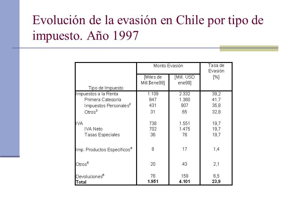Evolución de la evasión en Chile por tipo de impuesto. Año 1997