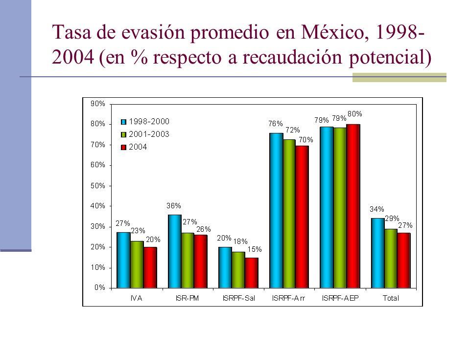 Tasa de evasión promedio en México, 1998-2004 (en % respecto a recaudación potencial)