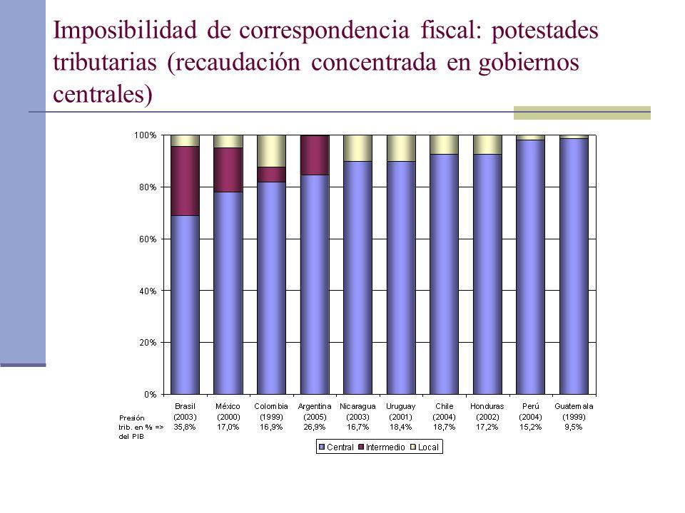 Imposibilidad de correspondencia fiscal: potestades tributarias (recaudación concentrada en gobiernos centrales)