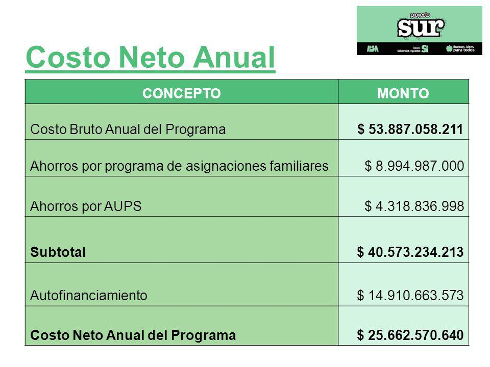 Costo Neto Anual CONCEPTO MONTO Costo Bruto Anual del Programa