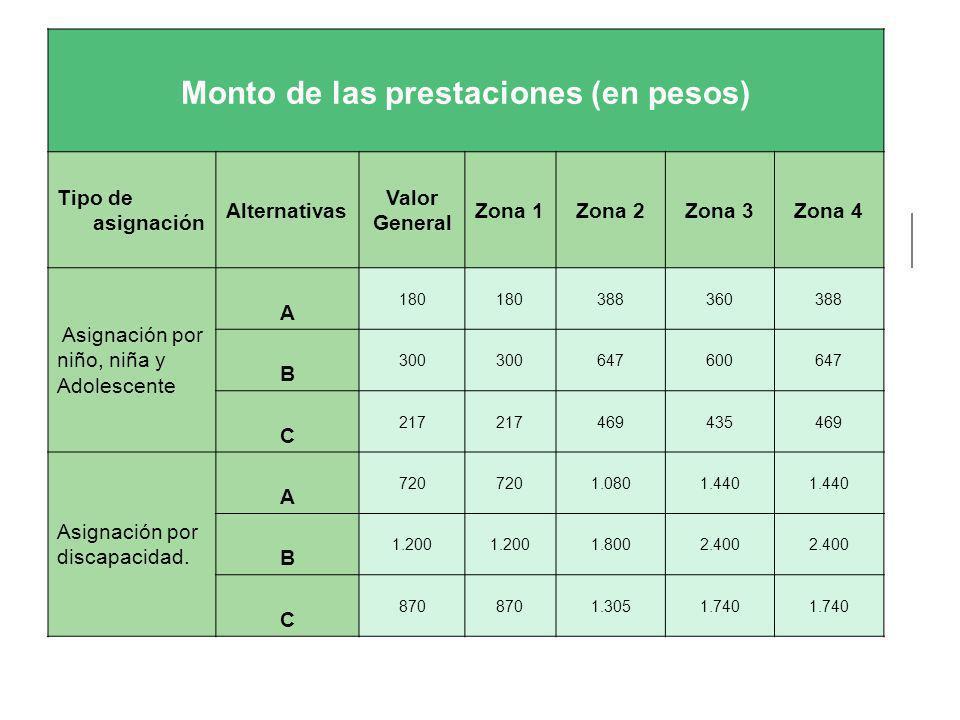Monto de las prestaciones (en pesos)