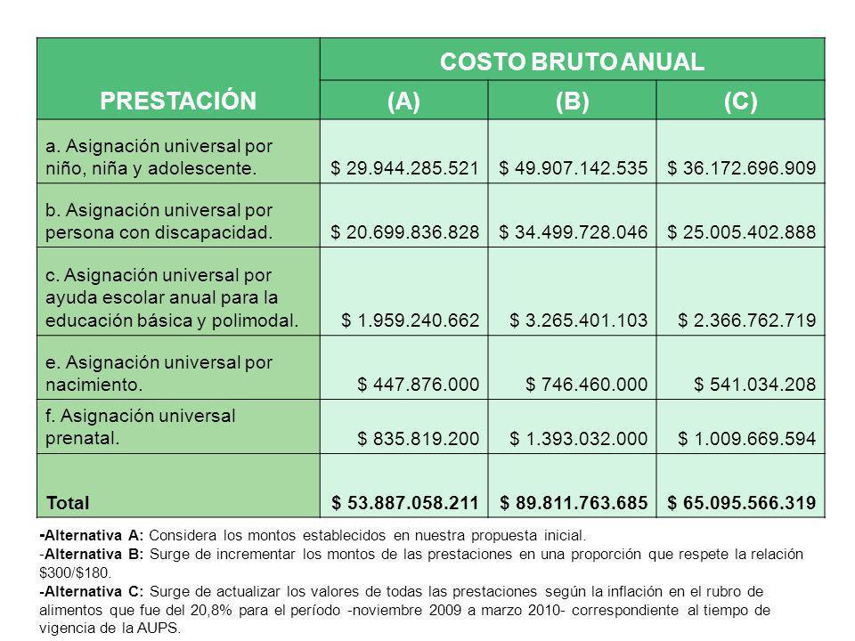 PRESTACIÓN COSTO BRUTO ANUAL (A) (B) (C)