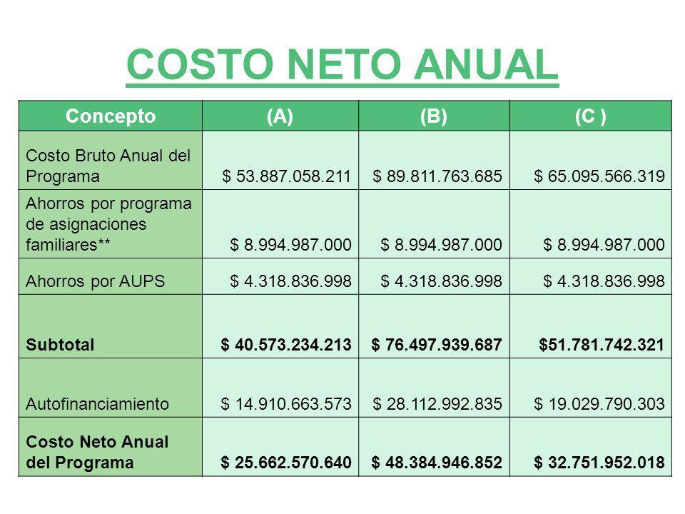COSTO NETO ANUAL Concepto (A) (B) (C ) Costo Bruto Anual del Programa