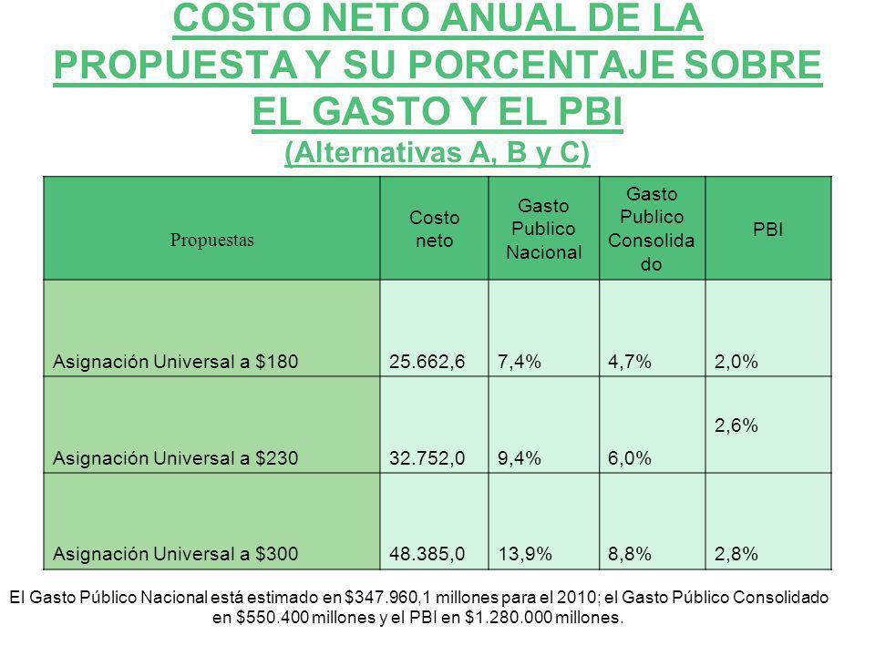 COSTO NETO ANUAL DE LA PROPUESTA Y SU PORCENTAJE SOBRE EL GASTO Y EL PBI (Alternativas A, B y C)