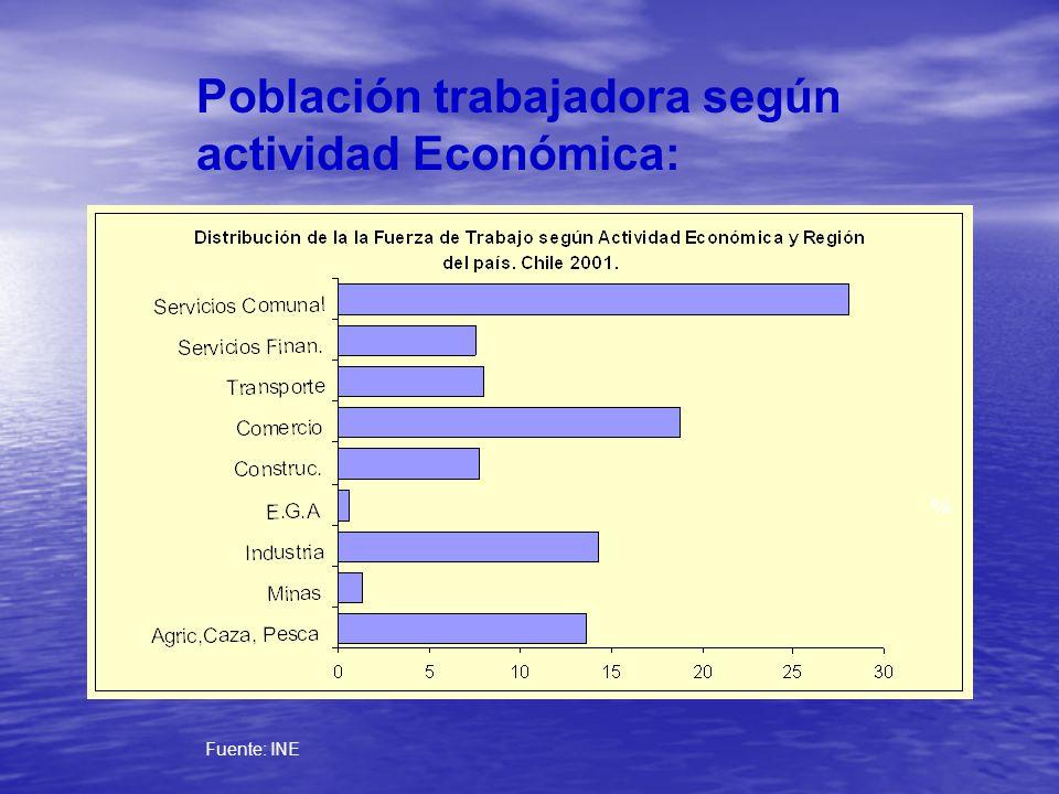 Población trabajadora según actividad Económica: