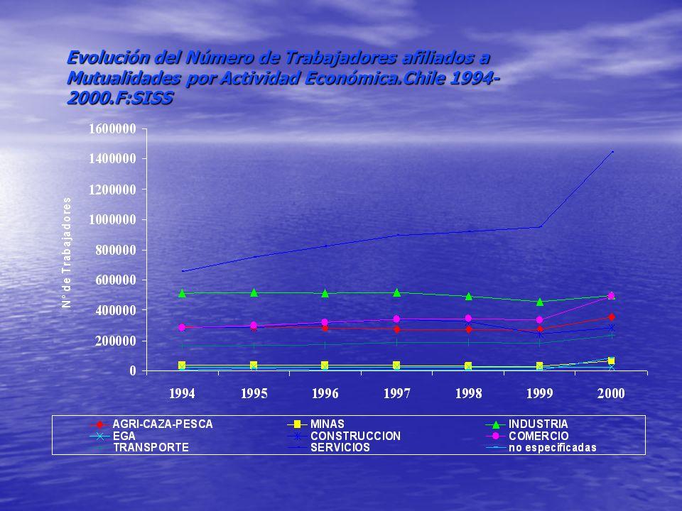 Evolución del Número de Trabajadores afiliados a Mutualidades por Actividad Económica.Chile 1994-2000.F:SISS