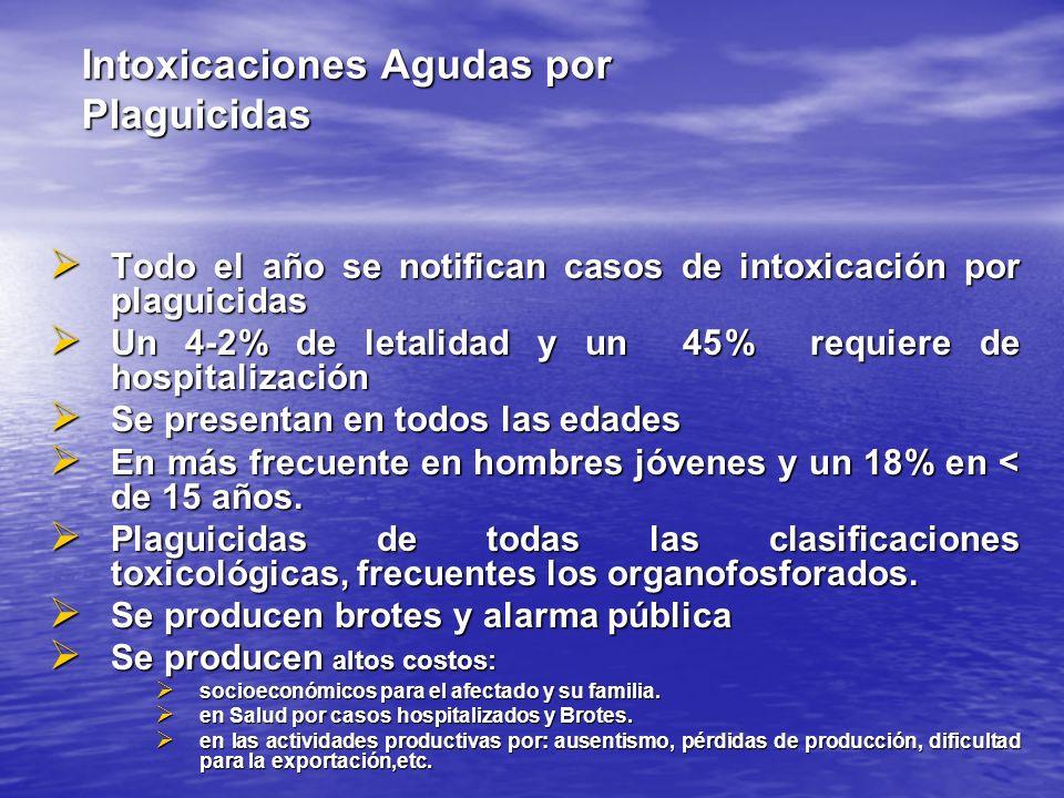 Intoxicaciones Agudas por Plaguicidas