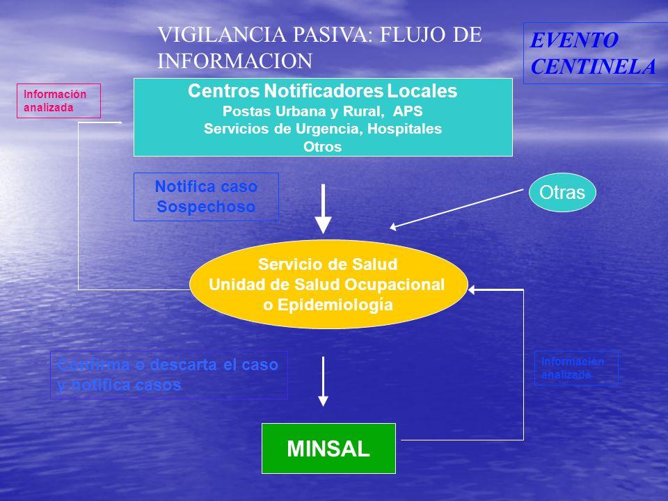 VIGILANCIA PASIVA: FLUJO DE INFORMACION EVENTO CENTINELA