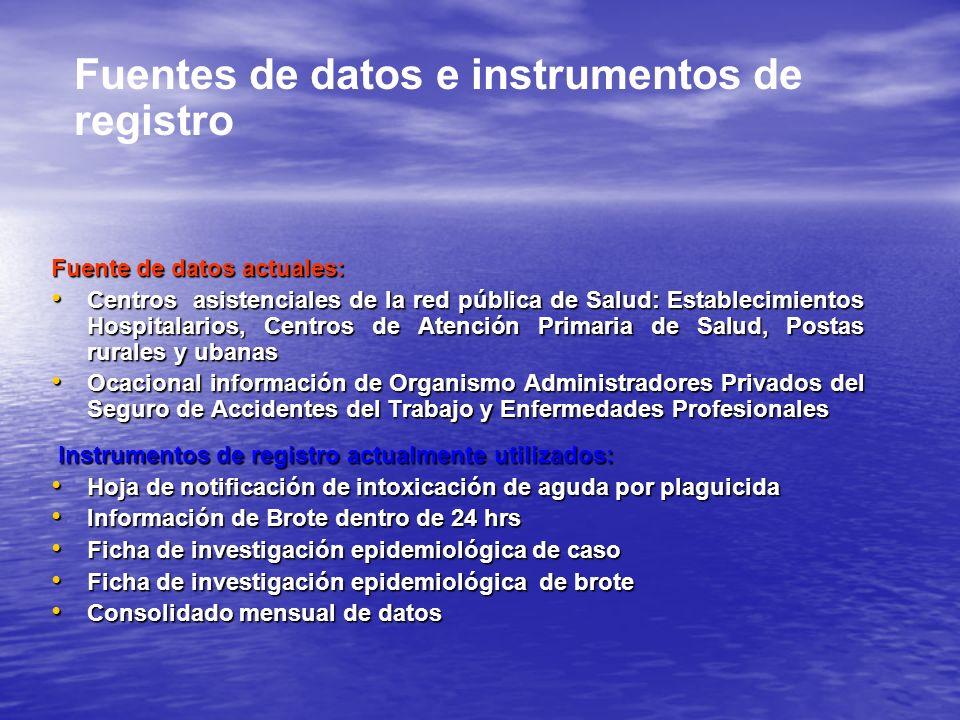 Fuentes de datos e instrumentos de registro