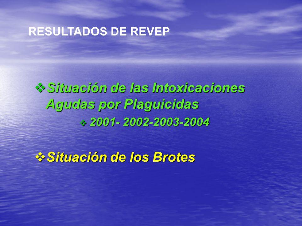 Situación de las Intoxicaciones Agudas por Plaguicidas