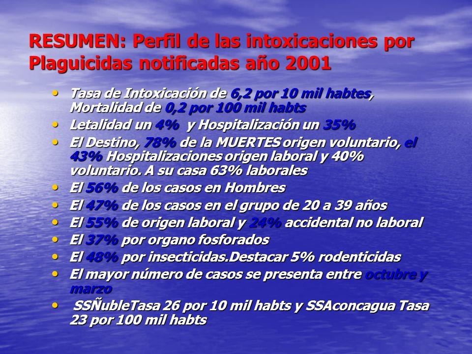 RESUMEN: Perfil de las intoxicaciones por Plaguicidas notificadas año 2001