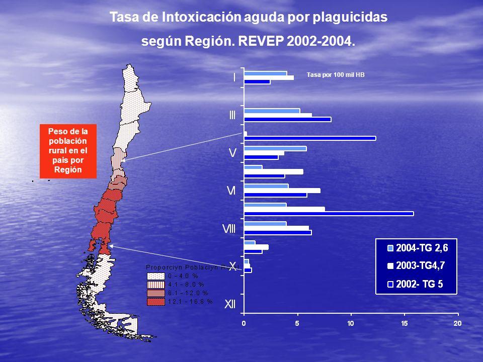 Tasa de Intoxicación aguda por plaguicidas