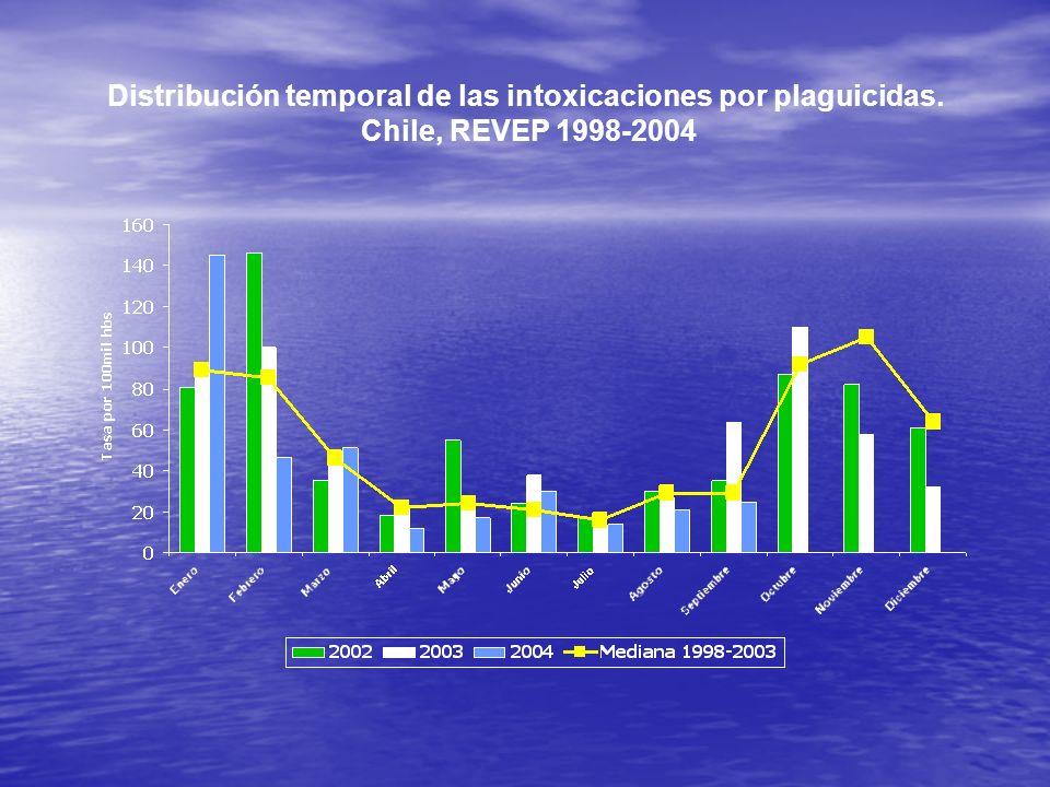 Distribución temporal de las intoxicaciones por plaguicidas