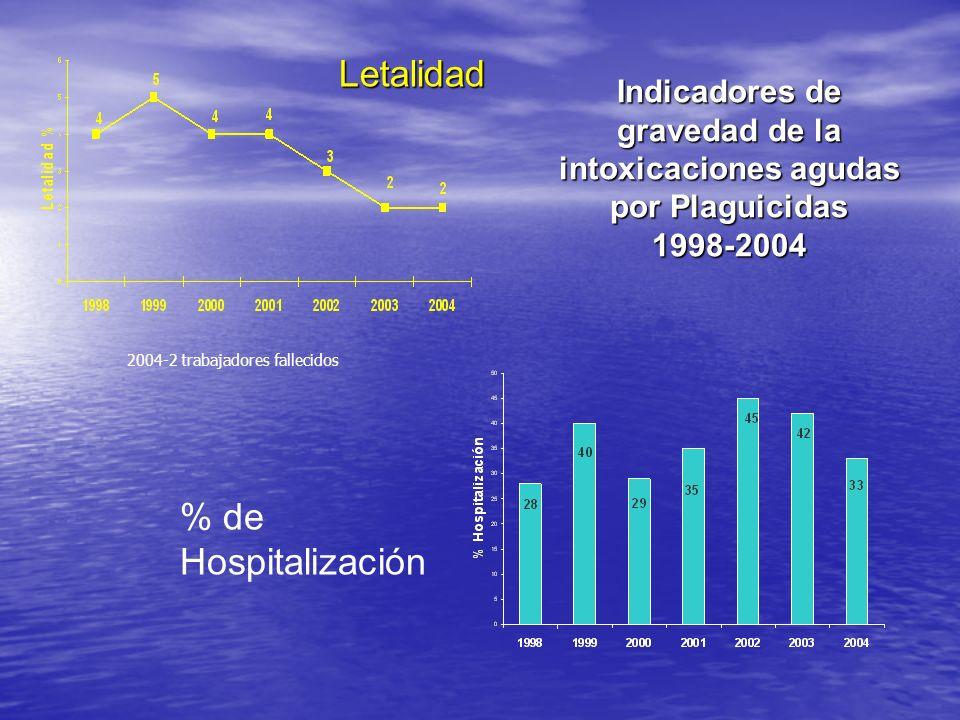 Letalidad % de Hospitalización