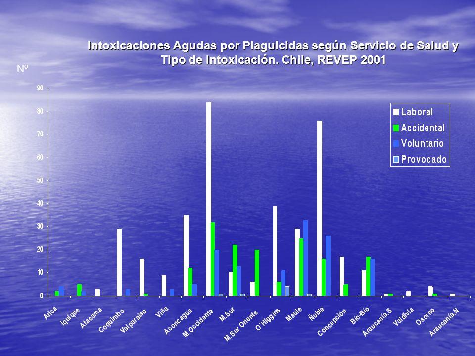 Intoxicaciones Agudas por Plaguicidas según Servicio de Salud y Tipo de Intoxicación. Chile, REVEP 2001