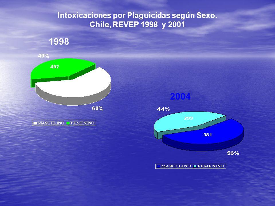 Intoxicaciones por Plaguicidas según Sexo. Chile, REVEP 1998 y 2001