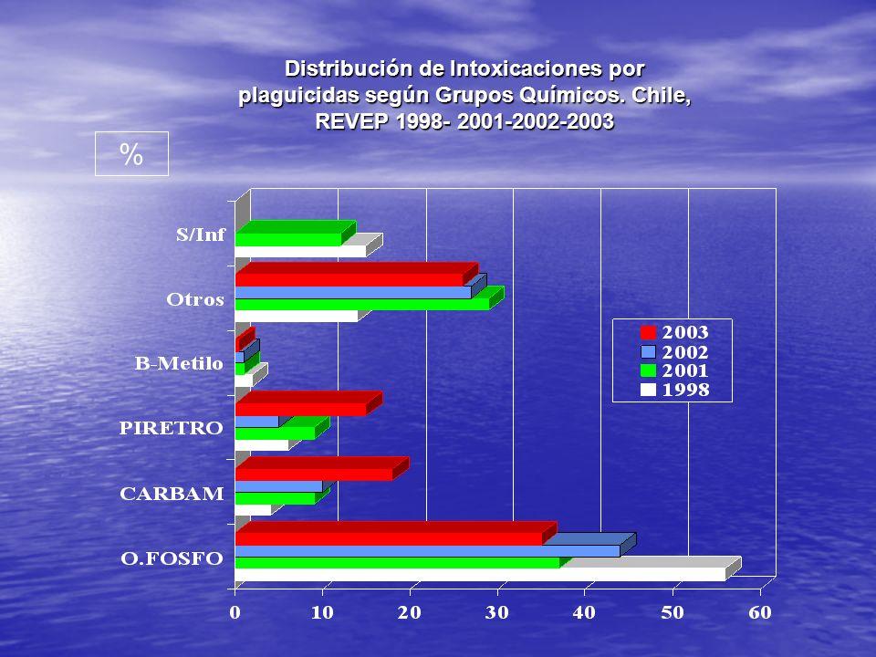 Distribución de Intoxicaciones por plaguicidas según Grupos Químicos