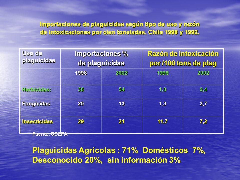 Importaciones de plaguicidas según tipo de uso y razón de intoxicaciones por cien toneladas. Chile 1998 y 1992.