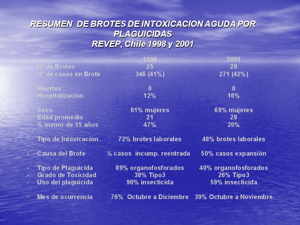 RESUMEN DE BROTES DE INTOXICACION AGUDA POR PLAGUICIDAS REVEP, Chile 1998 y 2001